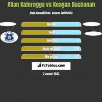Allan Kateregga vs Keagan Buchanan h2h player stats