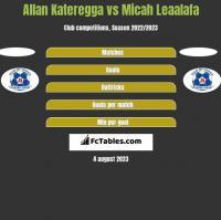 Allan Kateregga vs Micah Leaalafa h2h player stats