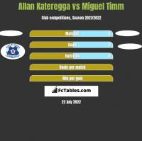 Allan Kateregga vs Miguel Timm h2h player stats