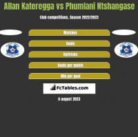 Allan Kateregga vs Phumlani Ntshangase h2h player stats