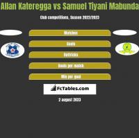Allan Kateregga vs Samuel Tiyani Mabunda h2h player stats