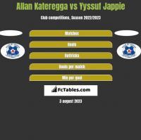 Allan Kateregga vs Yyssuf Jappie h2h player stats