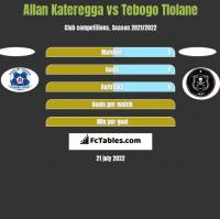 Allan Kateregga vs Tebogo Tlolane h2h player stats