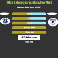 Allan Kateregga vs Macclive Phiri h2h player stats