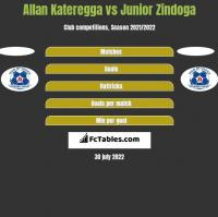 Allan Kateregga vs Junior Zindoga h2h player stats