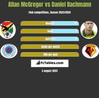 Allan McGregor vs Daniel Bachmann h2h player stats
