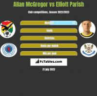 Allan McGregor vs Elliott Parish h2h player stats