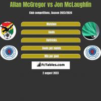 Allan McGregor vs Jon McLaughlin h2h player stats