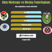 Allan McGregor vs Wesley Foderingham h2h player stats