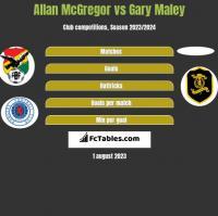 Allan McGregor vs Gary Maley h2h player stats