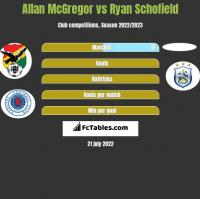 Allan McGregor vs Ryan Schofield h2h player stats