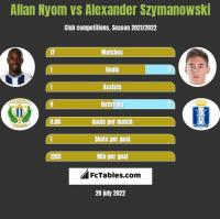 Allan Nyom vs Alexander Szymanowski h2h player stats