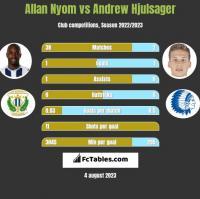 Allan Nyom vs Andrew Hjulsager h2h player stats