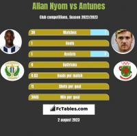 Allan Nyom vs Antunes h2h player stats