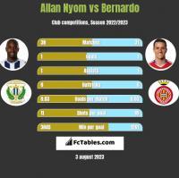 Allan Nyom vs Bernardo h2h player stats