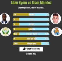 Allan Nyom vs Brais Mendez h2h player stats