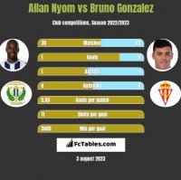 Allan Nyom vs Bruno Gonzalez h2h player stats
