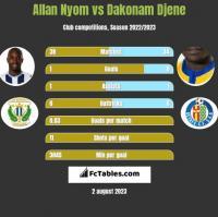 Allan Nyom vs Dakonam Djene h2h player stats