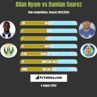 Allan Nyom vs Damian Suarez h2h player stats