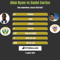 Allan Nyom vs Daniel Carrico h2h player stats