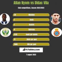 Allan Nyom vs Didac Vila h2h player stats