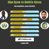 Allan Nyom vs Dimitris Siovas h2h player stats