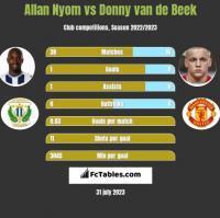 Allan Nyom vs Donny van de Beek h2h player stats