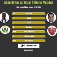 Allan Nyom vs Edgar Antonio Mendez h2h player stats