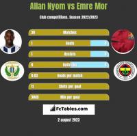 Allan Nyom vs Emre Mor h2h player stats