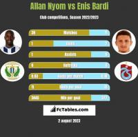 Allan Nyom vs Enis Bardi h2h player stats
