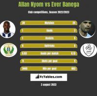 Allan Nyom vs Ever Banega h2h player stats