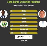 Allan Nyom vs Fabian Orellana h2h player stats