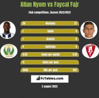 Allan Nyom vs Faycal Fajr h2h player stats