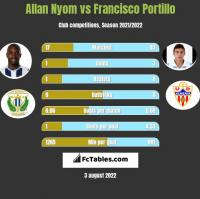 Allan Nyom vs Francisco Portillo h2h player stats