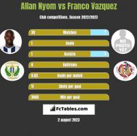 Allan Nyom vs Franco Vazquez h2h player stats