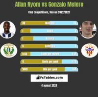 Allan Nyom vs Gonzalo Melero h2h player stats