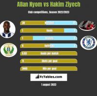 Allan Nyom vs Hakim Ziyech h2h player stats