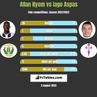Allan Nyom vs Iago Aspas h2h player stats