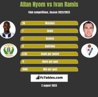 Allan Nyom vs Ivan Ramis h2h player stats