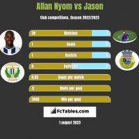 Allan Nyom vs Jason h2h player stats