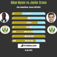 Allan Nyom vs Javier Eraso h2h player stats