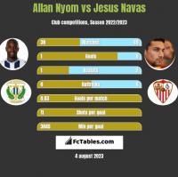 Allan Nyom vs Jesus Navas h2h player stats
