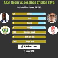 Allan Nyom vs Jonathan Cristian Silva h2h player stats