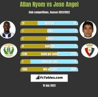 Allan Nyom vs Jose Angel h2h player stats