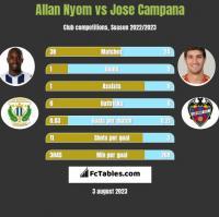Allan Nyom vs Jose Campana h2h player stats