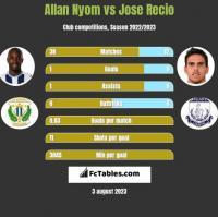 Allan Nyom vs Jose Recio h2h player stats