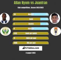 Allan Nyom vs Juanfran h2h player stats