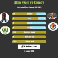 Allan Nyom vs Kenedy h2h player stats