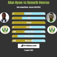Allan Nyom vs Kenneth Omeruo h2h player stats