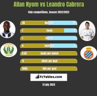 Allan Nyom vs Leandro Cabrera h2h player stats